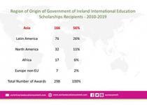 爱尔兰国际教育奖学金申请开启